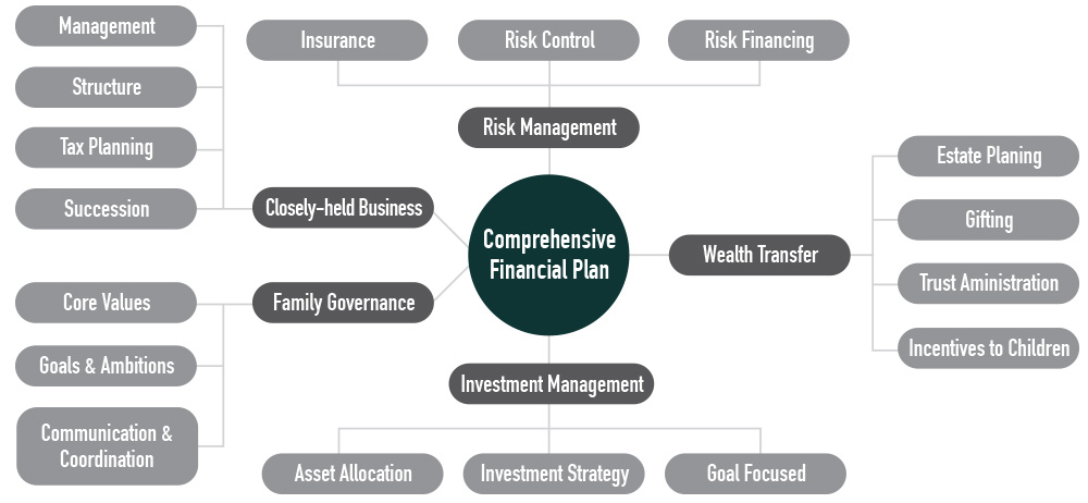 Comprehensive-Planning-Graphic
