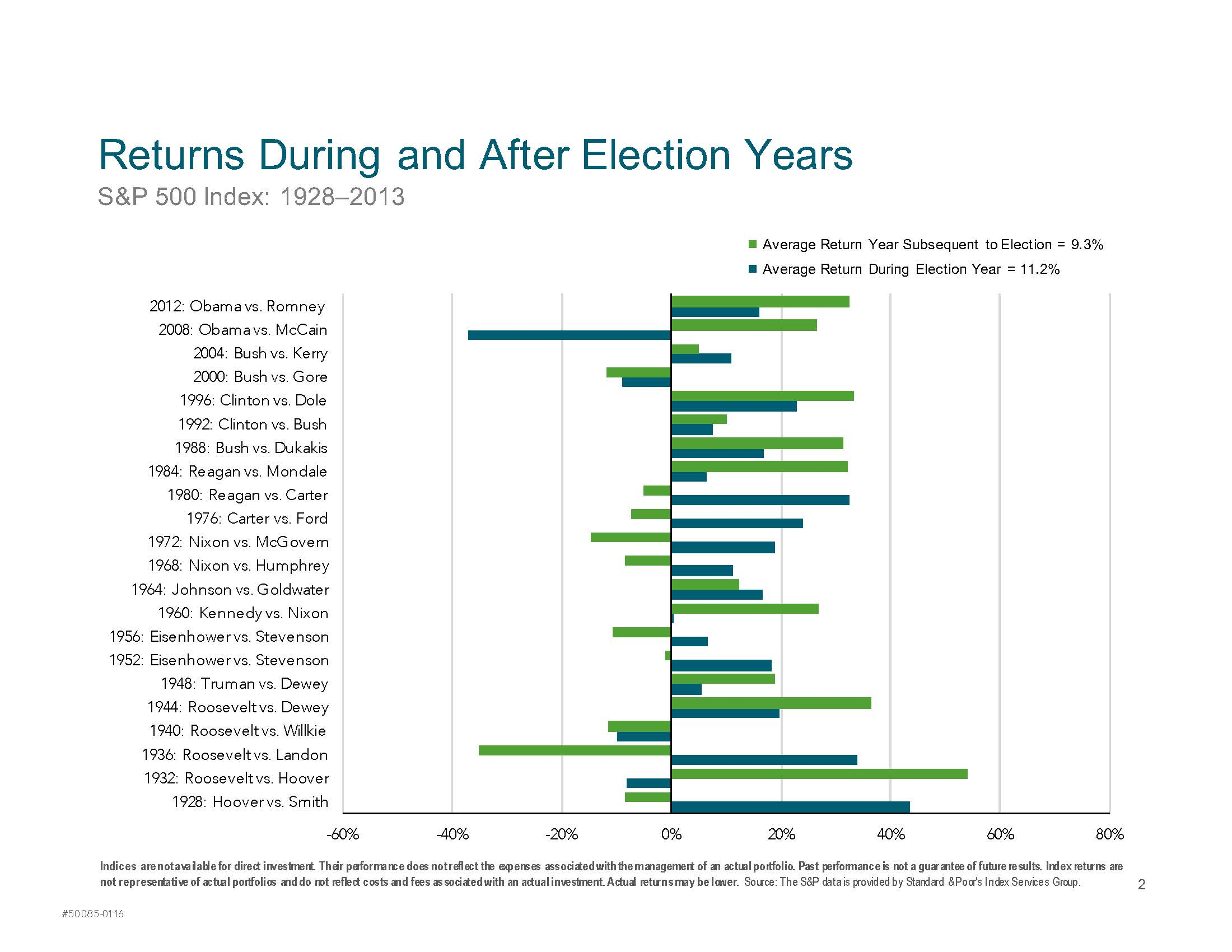 Market Returns During an Election Year_Page_2