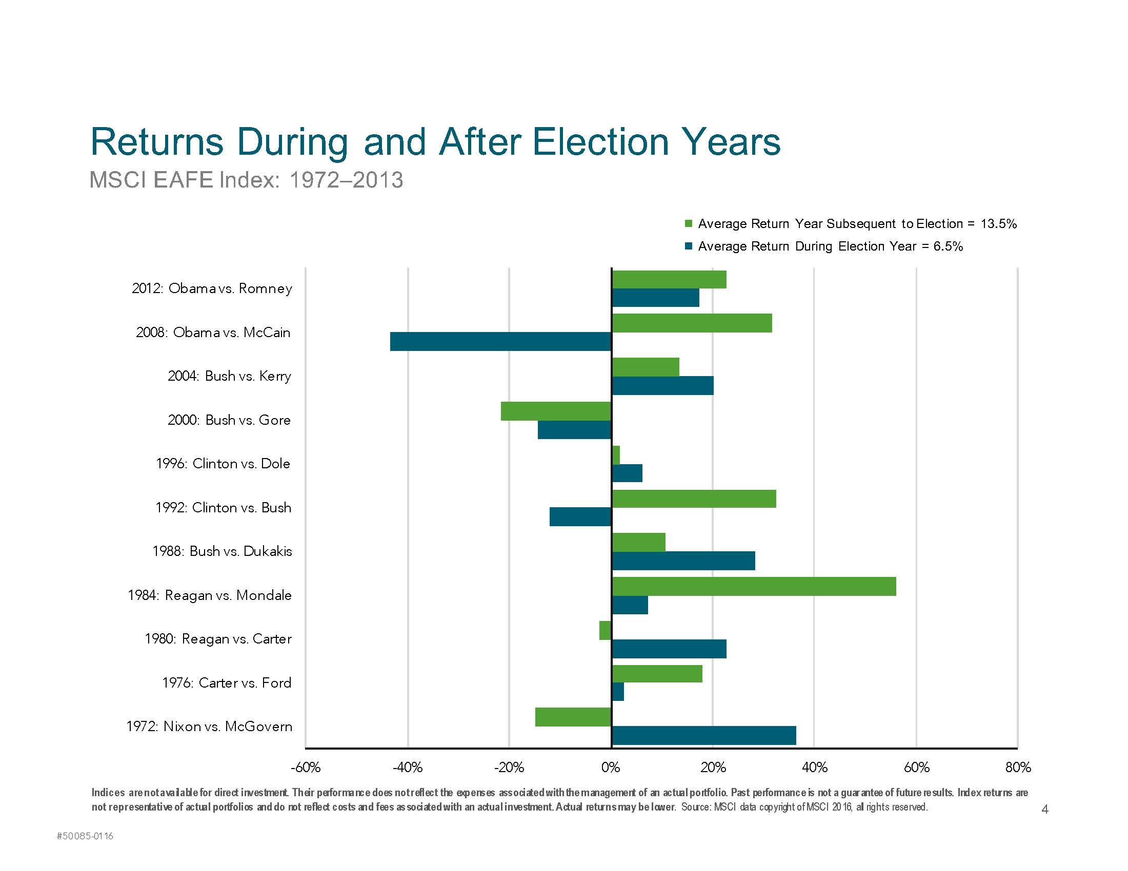 Market Returns During an Election Year_Page_4