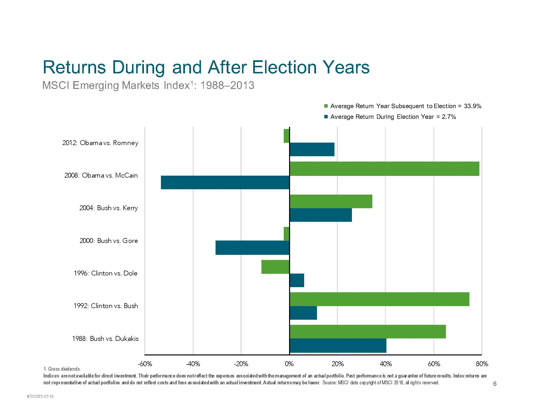 Market Returns During an Election Year_Page_6
