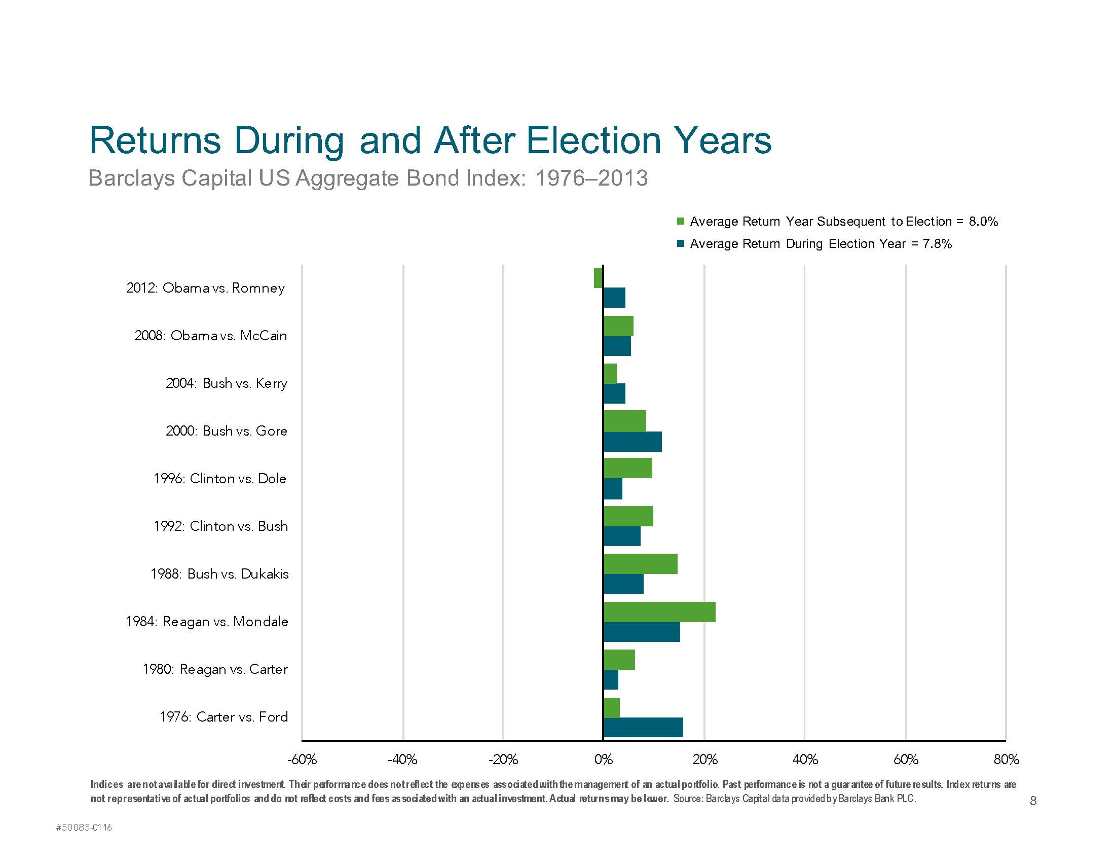 Market Returns During an Election Year_Page_8
